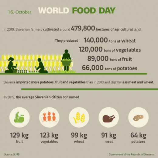 Infographic World Food Day 2020