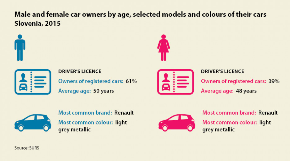 Infographic: Car owners by age, model of car and colour; Slovenia, 2015. Source: SORS