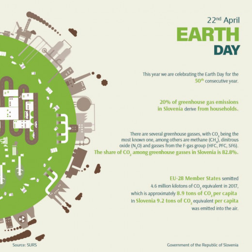 Infographic Earth Day in Slovenia